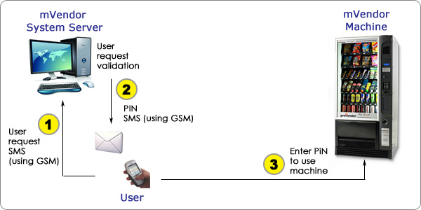 using sms